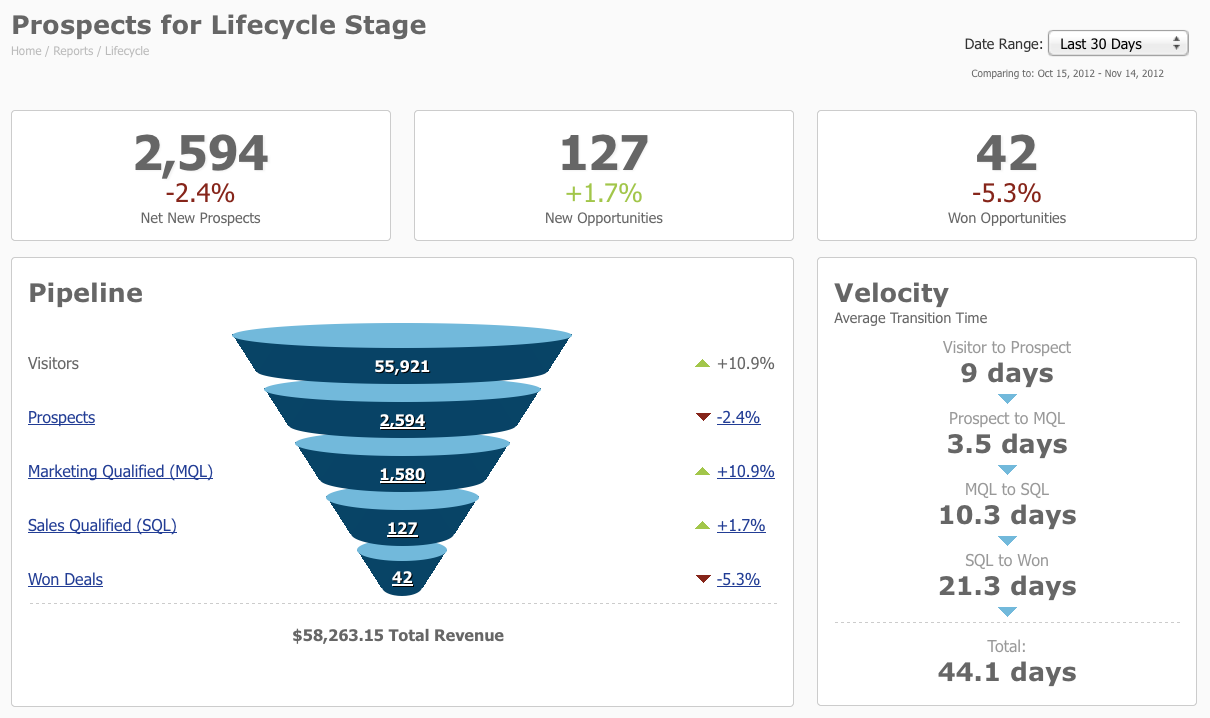Dashboard Pardot Funnel