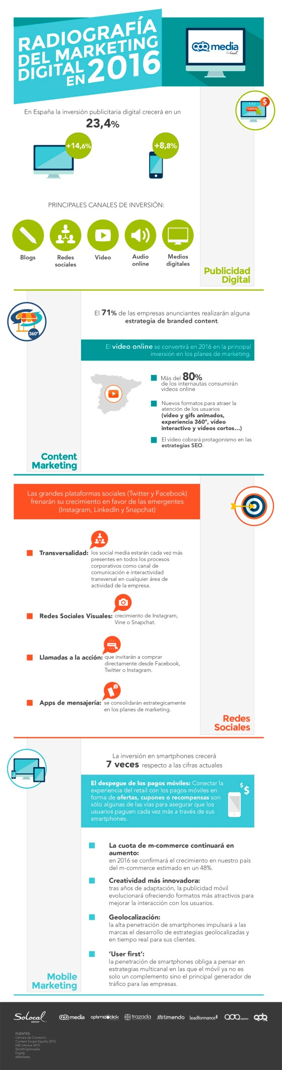 INFOGRAFIA__Radiografia_del_Marketing_Digital_en_Espana_2016.jpg