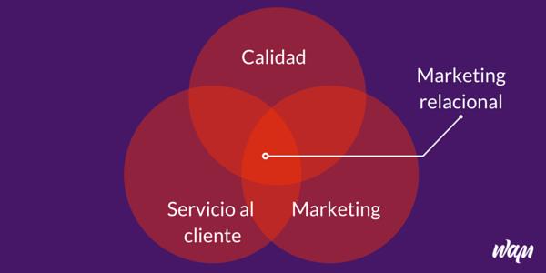 Características del marketing relacional