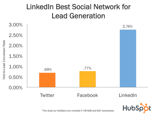 Linked_Best_Social_Network_for_Lead_Generation.png