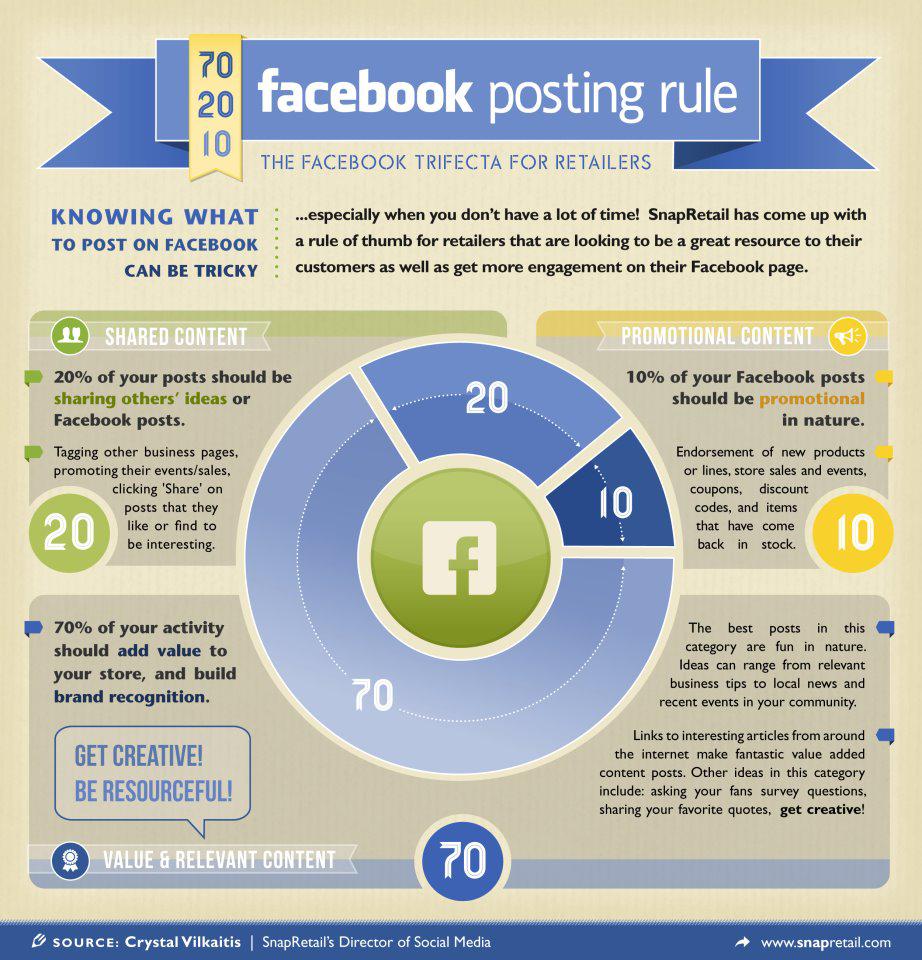 Facebook Posting Rule