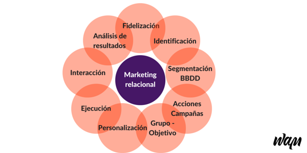 Caracteristicas del marketing