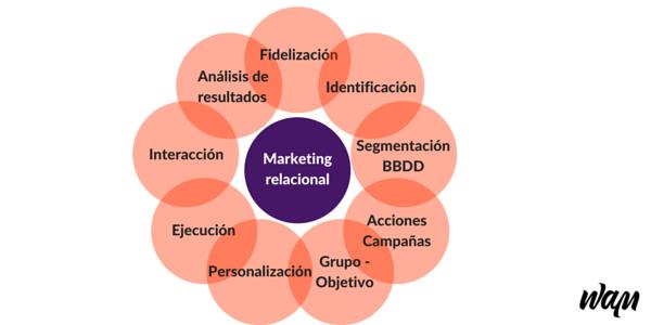 Caracteristicas del marketing