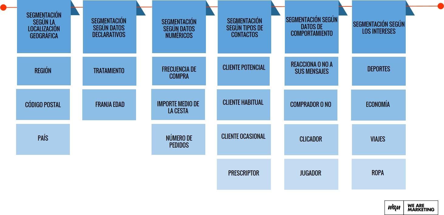 Segmentar Bases De Datos: Cómo Conseguir Tus Objetivos De
