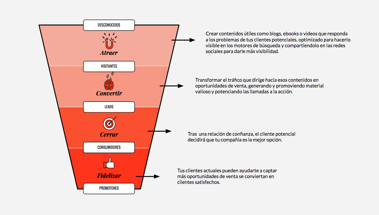 Funnel de inbound marketing