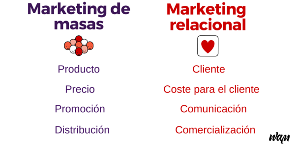 marketing transaccional y relacional