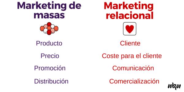 marketing transaccional y relacional