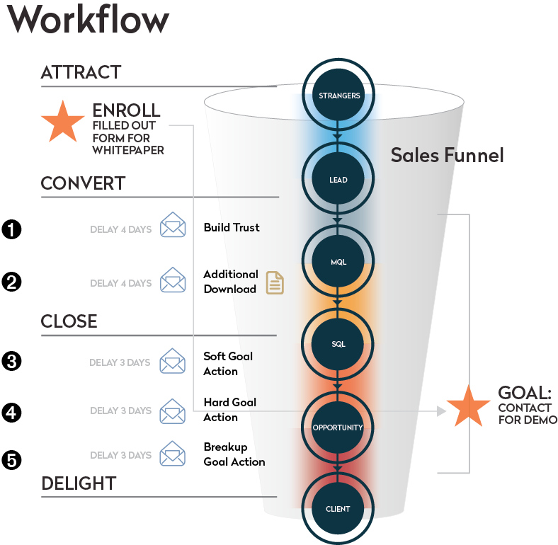 workflow en inbound marketing