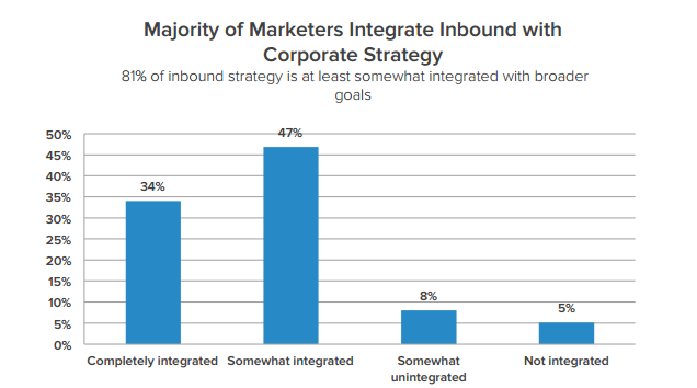 Inbound-marketing-trends-corporate-strategy.png