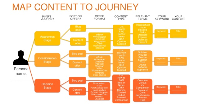 Map_content_to_journey_Hubspot.jpg