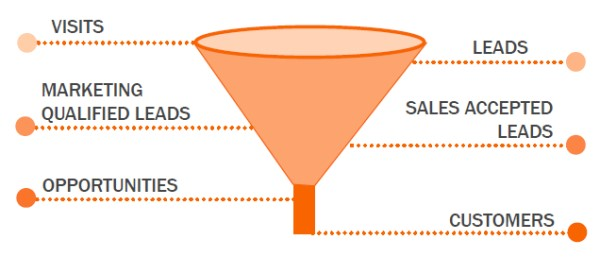 Innovate for increasing business HubSpot funnel