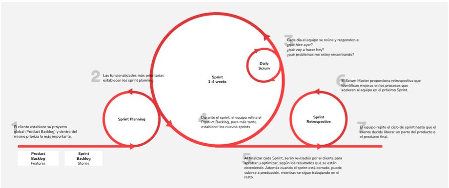 esquema metodología scrum de gestión de proyectos