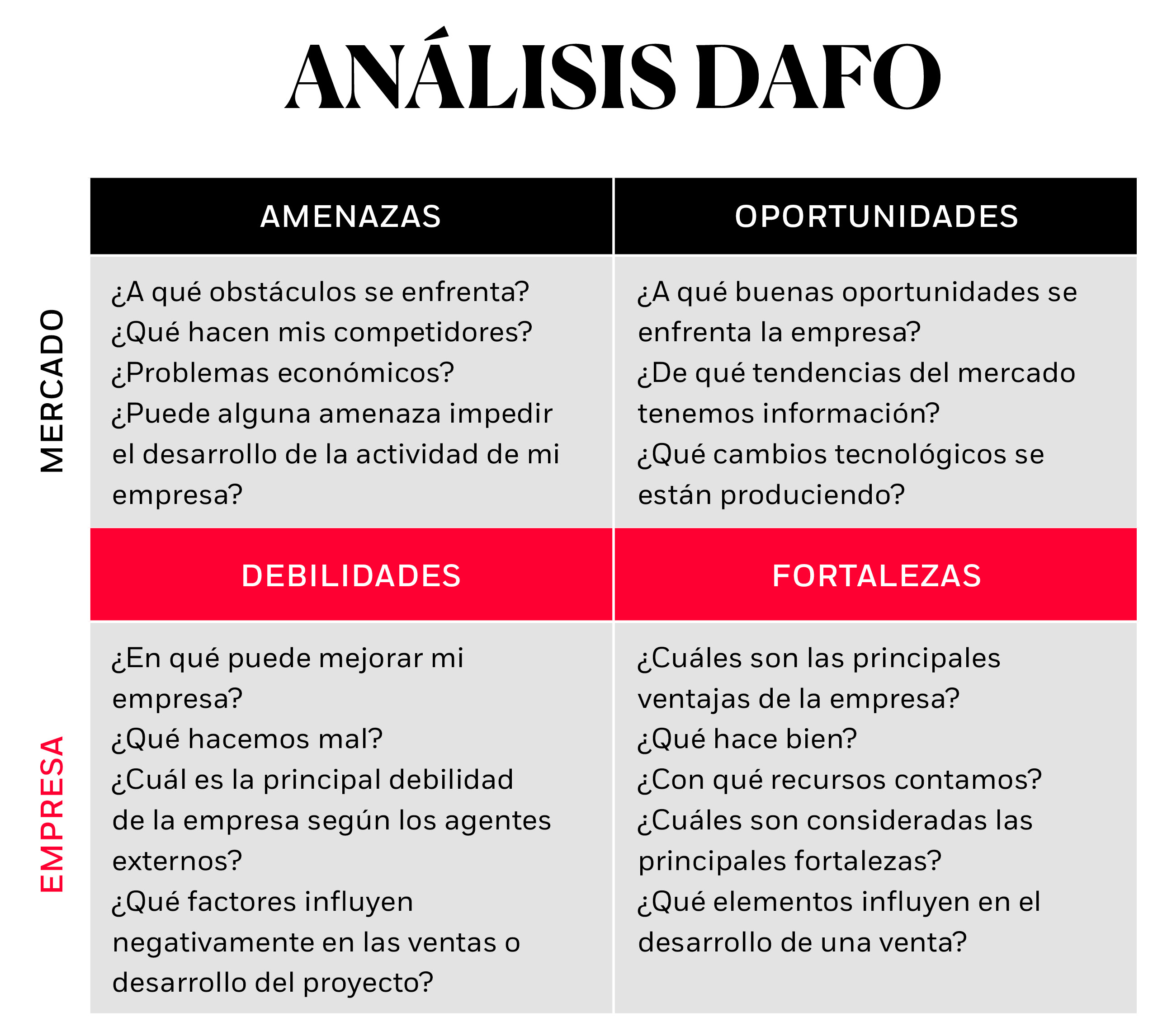 Análisis DAFO en un plan de marketing