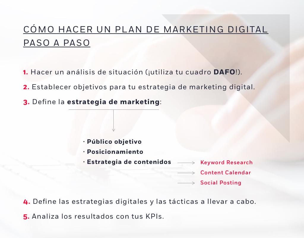 Estructura De Un Plan De Marketing Digital Paso A Paso En 2020