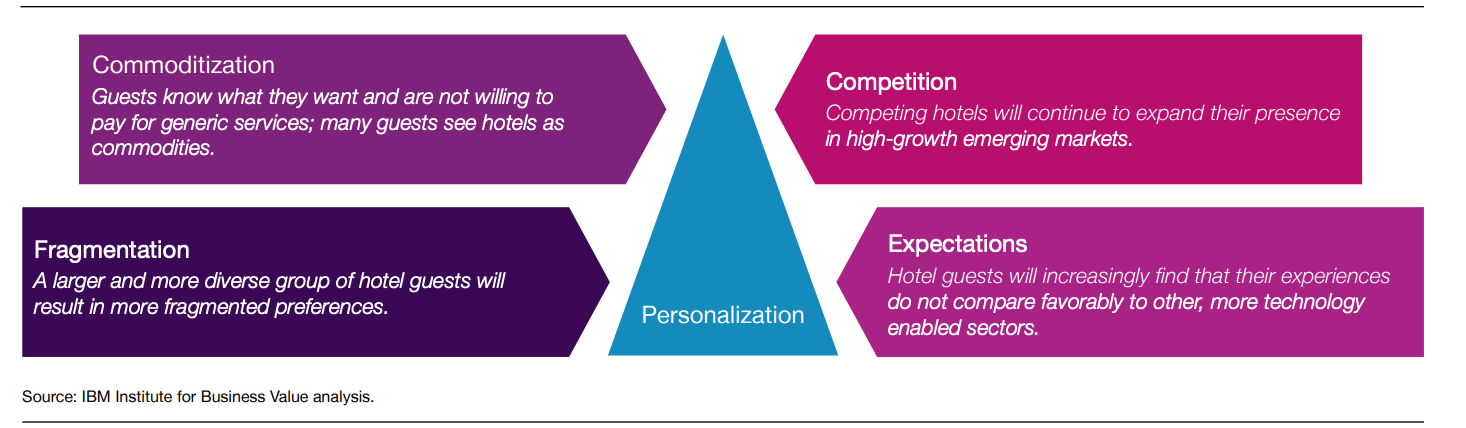 differentiation strategy hotel industry