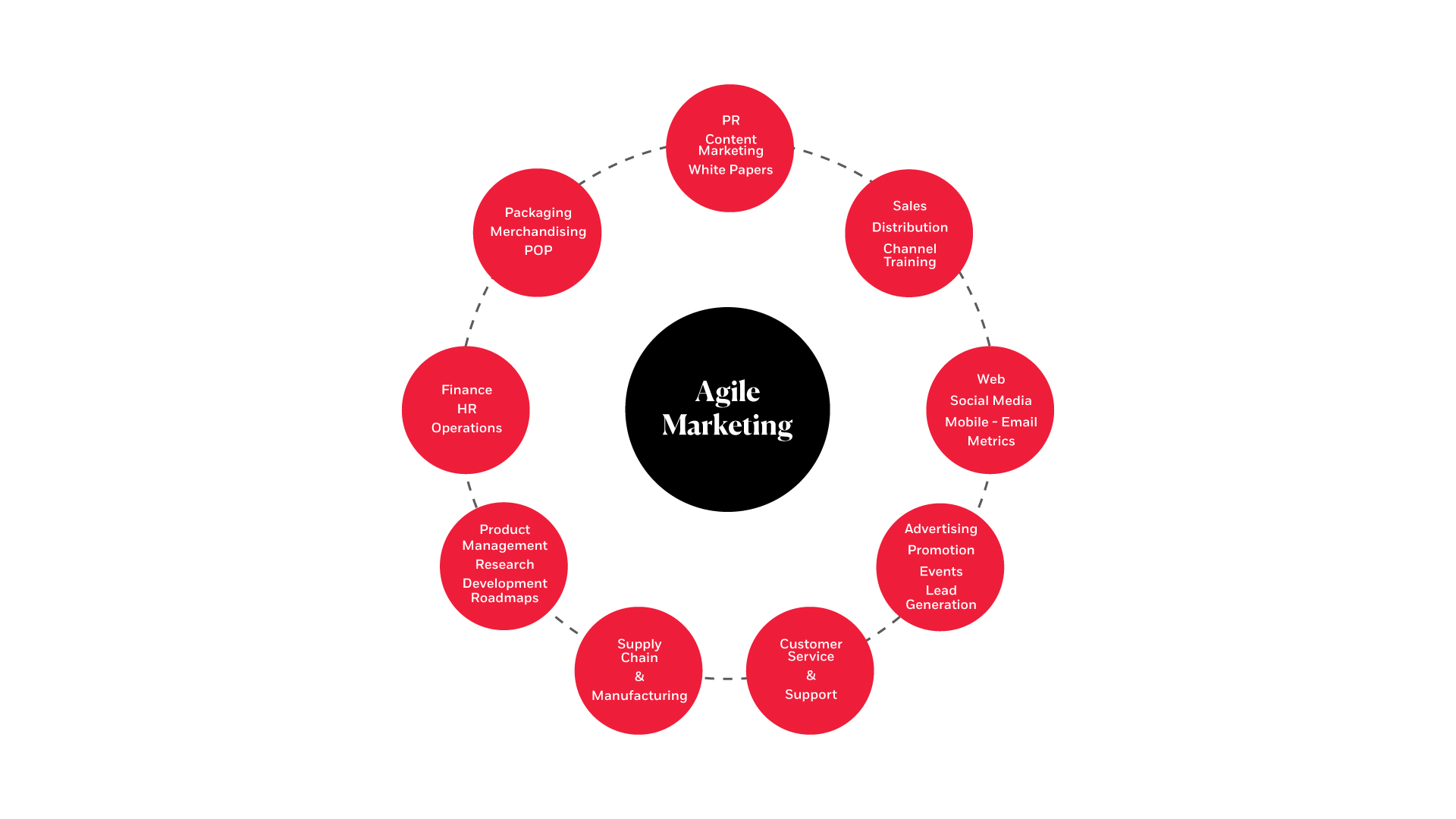 esquema agile marketing de gestión de proyectos