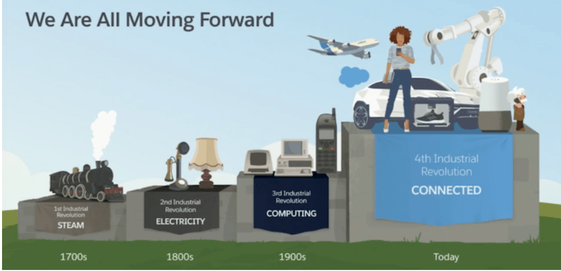 the fourth industrial revolution Salesforce