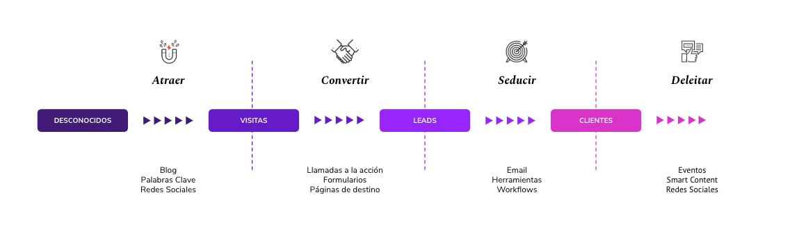 Pasos en el embudo de conversión Inbound Marketing