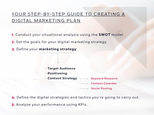Step-By-Step Guide to Structuring a Digital Marketing Plan