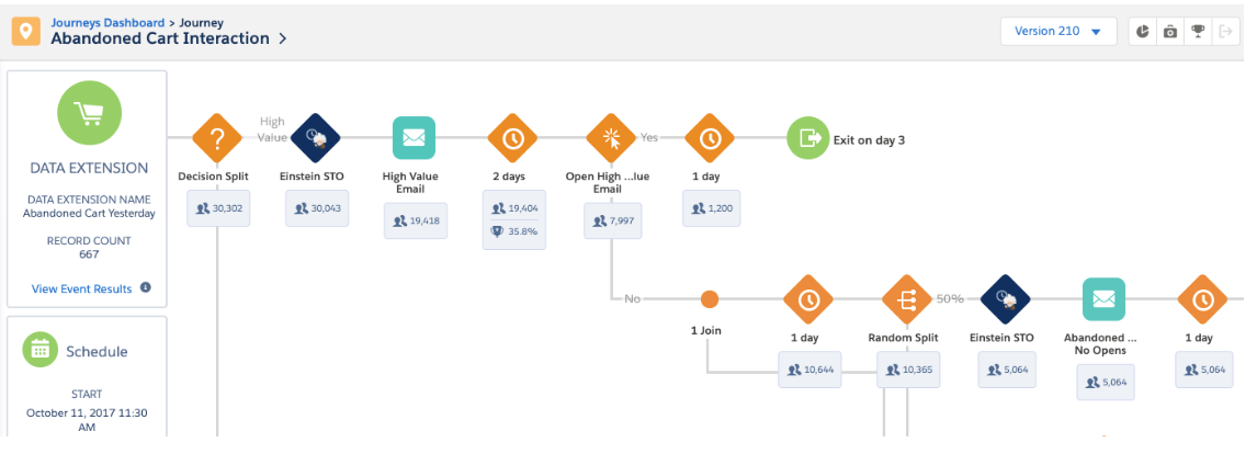 Salesforce journey workflow with performance analytics