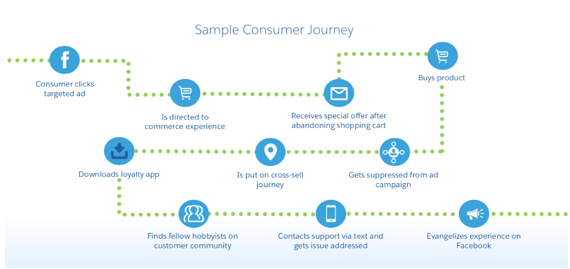 salesforce customer journey