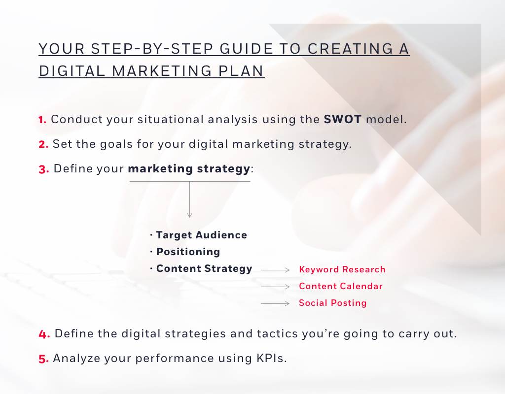 A step-by-step guide to structuring a digital marketing plan in 2019