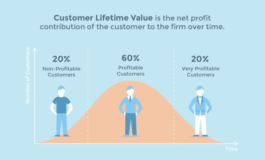 Cos'è il Customer Lifetime Value?