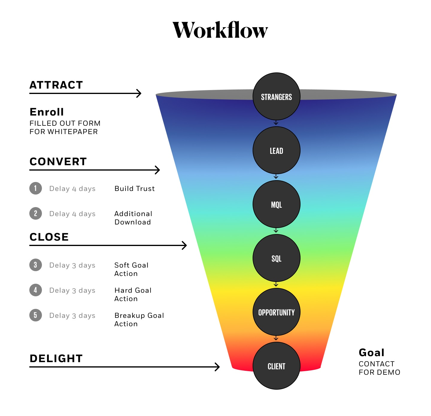 Example of a digital marketing workflow process in Inbound Marketing