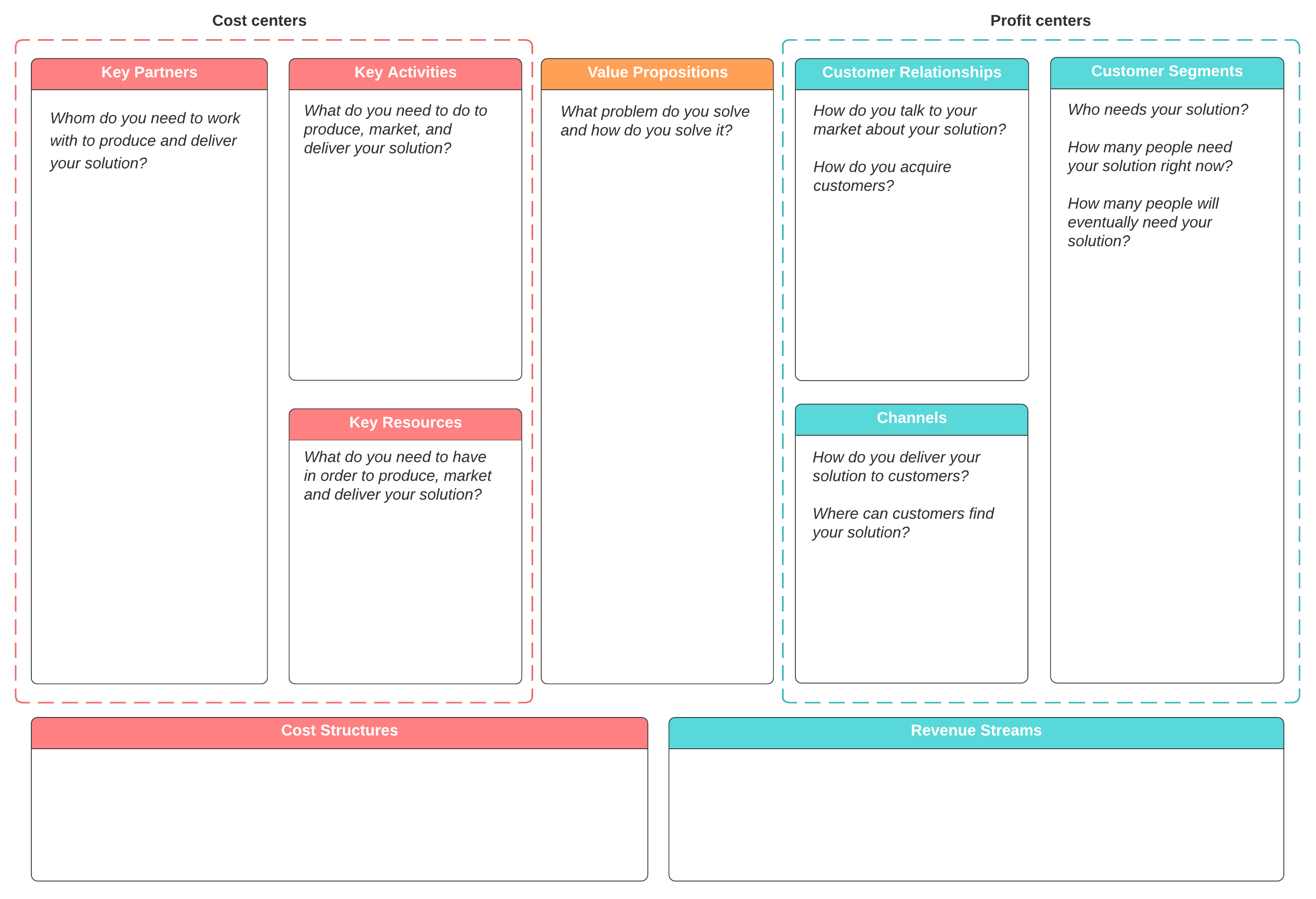 The Business Model Canvas To Create Your Value Proposition Wam