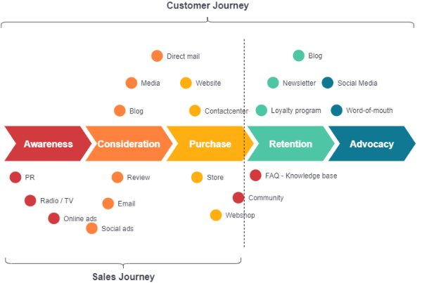 Touchpoints b2b customer journey
