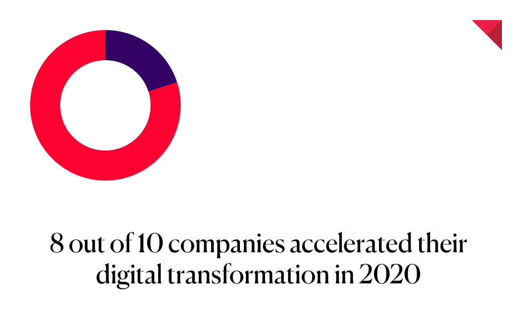 8 out of 10 companies accelerated their digital transformation in 2020