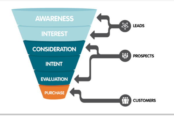 Buyer Journey Funnel